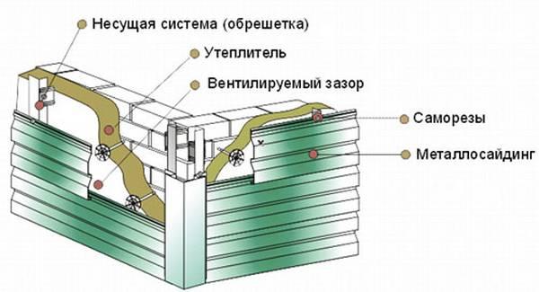 Монтаж стального сайдинга своими руками 46